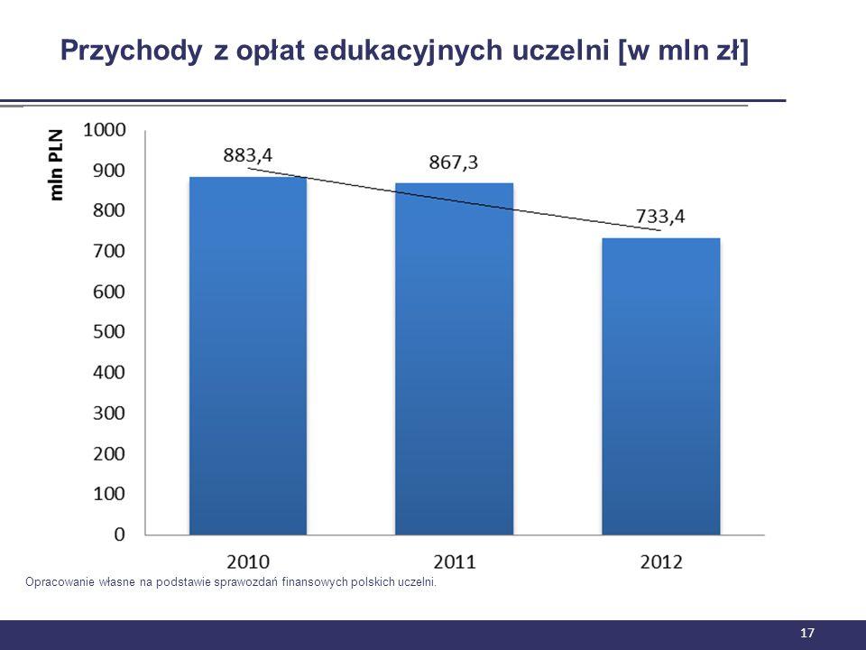 Przychody z opłat edukacyjnych uczelni [w mln zł]